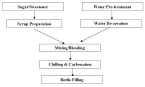 Food Technology I Lesson 26 Carbonated Beverages
