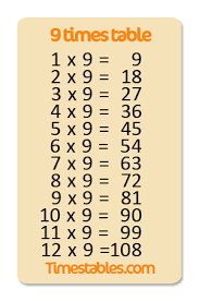 Nine Multiplication Chart 9 Times Table With Games At Timestables Com