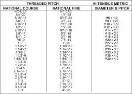 Metric Pipe Thread Pitch Chart Standard Thread Pitch Chart Pdf Www Bedowntowndaytona Com