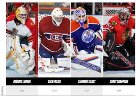Goalie Pad Sizing Chart By Height Pad Size For Nhl Goalies Pads The Goal Ie Net Work