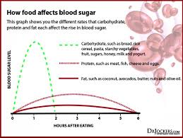 Sugar Levels In Vegetables Chart 48 Studious Sugar Chart For Fruits And Vegetables