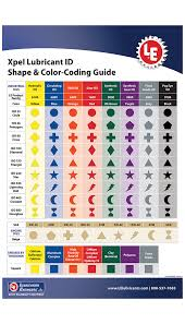 Engine Oil Color Chart Lubricant Identification Lubrication Engineers