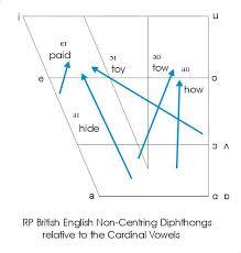 Lin 110 ipa english consonants. Ipa