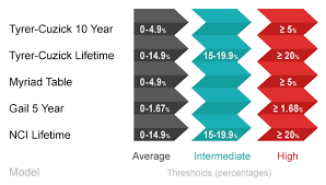 Breast Cancer Risk By Age Chart Arizona Radiology And Diagnostic Medical Imaging