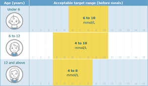 Standard Blood Sugar Level Chart Monitoring Blood Sugar Levels