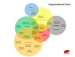 Organizational Chart Of Front Office Management Solved Task Examine The 6 Organizational Structure Chart