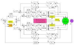 control system of dual redundancy