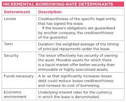 Definitive Guide To Deriving Ifrs 16 Discount Rates The