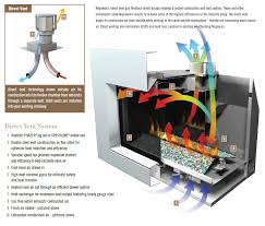 amusing fireplace insert ing guide of installing a gas