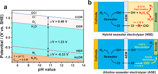 energy saving hydrogen ion by