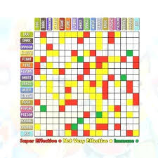 Pokemon Stat Chart Achievelive Co