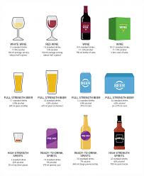 Australian Standard Drinks Chart What Is A Standard Drink Alcohol And Drug Foundation