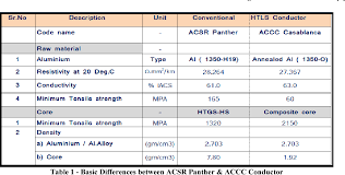 Acsr Cable Chart Table 1 From Statistical Analysis Comparison Of Htls