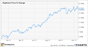 Raytheon Stock Chart Why 2017 Was A Year To Remember For Raytheon The Motley Fool
