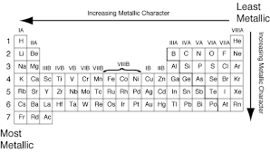 What Element Has The Most Metallic Character Socratic