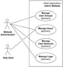 examples of uml diagrams   use case  class  component  package    website administration uml use case diagrams example