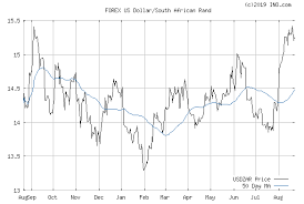 Usd To Zmk Chart Forex Dollar To Rand Exchange Rates Graph Us Dollar