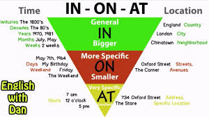 In On At Preposition Chart Has A Mistake On At In At In On