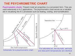 Psychrometric Chart Ppt Hd Wallpapers Psychrometric Chart Ppt Www