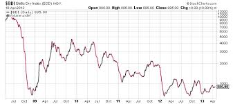 Baltic Dry Index Chart Yahoo Broke States May Have No Choice But To Ask For A Washington