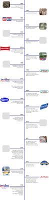 San Miguel Corporation Organizational Chart History San Miguel Foods