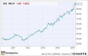 Walt Disney Stock Quote