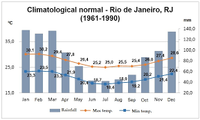 Rio De Janeiro Climate Chart Climate Free Full Text Analysis Of Climate Behavior And