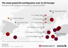 Chart The Most Powerful Earthquakes Ever To Hit Europe