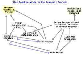 Inquiry Research Process Model   SlideShare