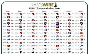Jimmy Johnson Trade Chart 2019 Nfl Draft Trade Value Of Every Rams Pick