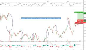 Skechers Stock Chart Skx Stock Price And Chart Nyse Skx Tradingview