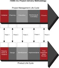 what is difference between product lifecycle and project lifecycle