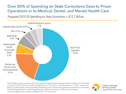 California Budget Chart Most State Corrections Spending Supports Prison Operations