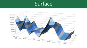 Surface Chart Example Excel 2013 Charts