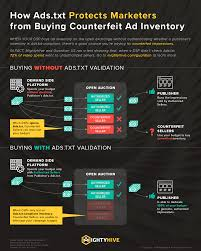 how ads txt protects marketers to view full size