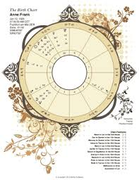 Blank Astrology Chart Forms Explicit Birth Chart Template Free Horoscope Astrological
