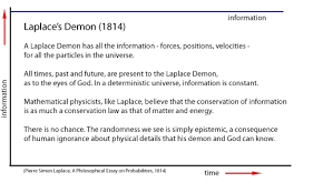 laplace s demon however midway through the 19th century lord kelvin william thomson realized that the newly discovered second law of thermodynamics required that