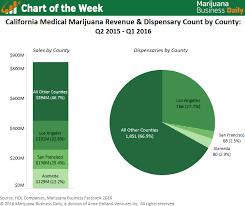 Chart Top Regions For Medical Marijuana Sales In California