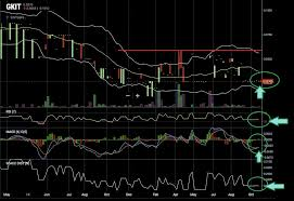 Innt Stock Chart Awesome Stock Tips Awesomestocktip Twitter