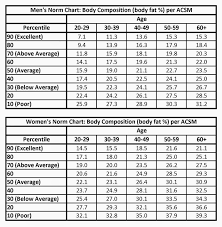 Bodybuilding Exercises Chart Free Download Male Height Weight Bmi Chart For Bodybuilding Chart