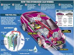 toyota mirai the car that runs on fresh air and only water comes gas is inserted into the car s tank just as you might use a petrol pump