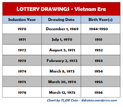 1971 Draft Lottery Chart An Army Story Cold War Kid And A Fathers Love
