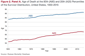 Life Expectancy And Inequality In Life Expectancy In The