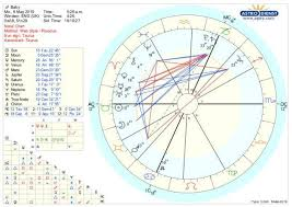 Harrison Ford Natal Chart Meghan And Harrys Royal Baby Is A Double Taurus What On