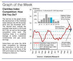 Clarksea Index Chart Clarksea Index Competition A Surprise On The Upside