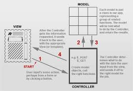 How To Make A Structure Chart For Programming A Detailed Overview Of The Model View Controller Mvc