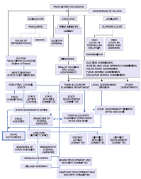 Malaysian Government Organization Chart Malaysian Government Organization Chart 2019