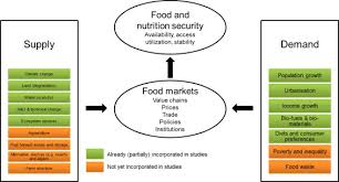 A Review Of Global Food Security Scenario And Assessment