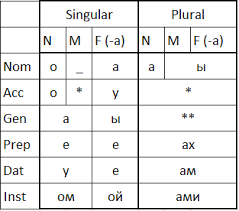 Russian Declension Chart Tips For Remembering Russian Declensions Duolingo