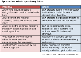 media asia regulating hate speech how not to do it  a jpg version of this table here